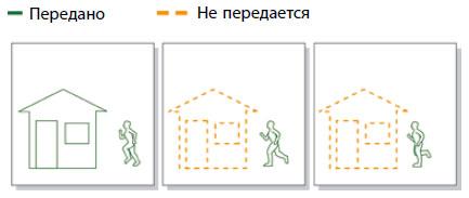 При кодировании по отличиям полностью кодируется только первое изображение (I-кадр). В двух по- следующих изображениях (P-кадрах) содержатся ссылки на статичные элементы первого изображения (напри- мер, дом). Тогда как движущиеся объекты (в данном случае бегущий человек) кодируются с помощью векторов движения. Таким образом, уменьшается объем данных, подлежащих дальнейшей пересылке и хранению.