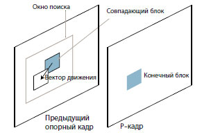 Иллюстрация поблочной компенсации движения.