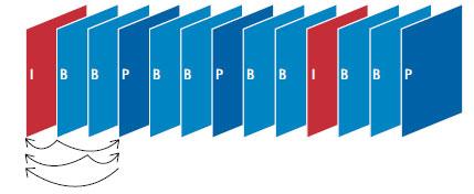 Типовая последовательность I-, B- и P-кадров. P-кадр может ссылаться только на предшествующие I- или P-кадры, тогда как B-кадр может ссылаться и на предшествующие, и на последующие I- или P-кадры.
