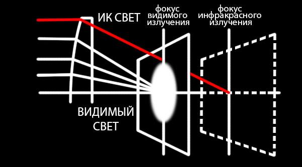 ИК подсветка