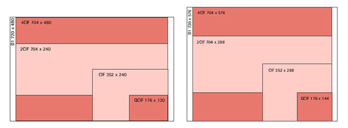 Слева: различные виды разрешений изображения NTSC. Справа: различные виды разрешений изображения PAL