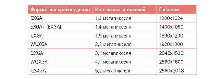 Выше приводятся некоторые из мегапиксельных форматов.